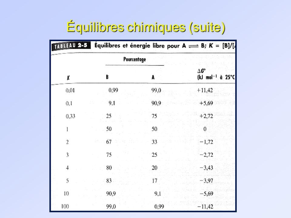 Équilibres chimiques (suite)