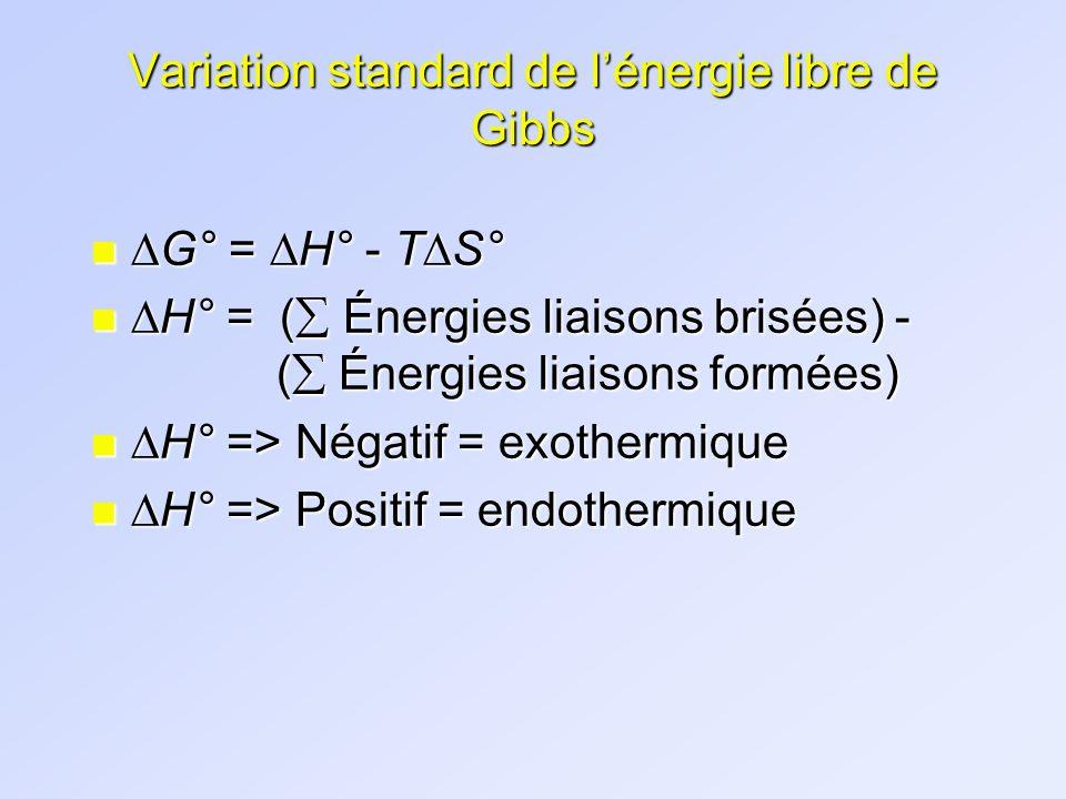 Variation standard de lénergie libre de Gibbs n G° = H° - T S° n H° = ( Énergies liaisons brisées) - ( Énergies liaisons formées) n H° => Négatif = ex