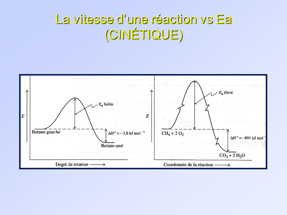 La vitesse dune réaction vs Ea (CINÉTIQUE)