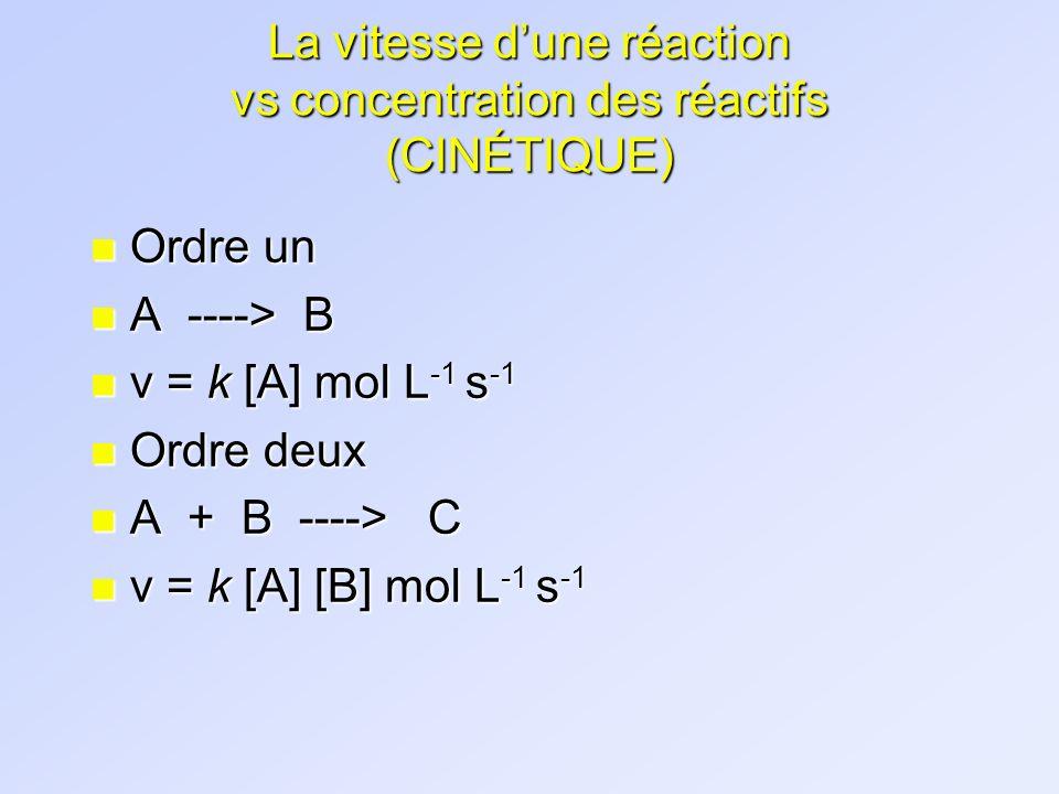 La vitesse dune réaction vs concentration des réactifs (CINÉTIQUE) n Ordre un n A ----> B n v = k [A] mol L -1 s -1 n Ordre deux n A + B ----> C n v =