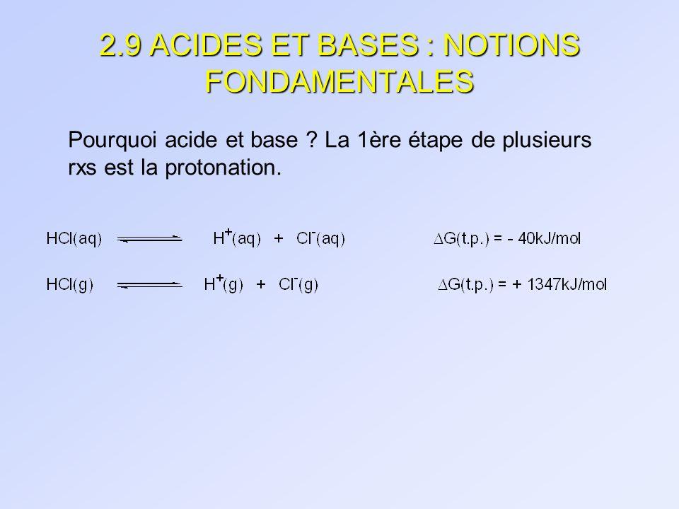 2.9 ACIDES ET BASES : NOTIONS FONDAMENTALES Pourquoi acide et base ? La 1ère étape de plusieurs rxs est la protonation.
