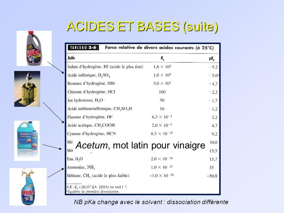 ACIDES ET BASES (suite) NB pKa change avec le solvant : dissociation différente Acetum, mot latin pour vinaigre