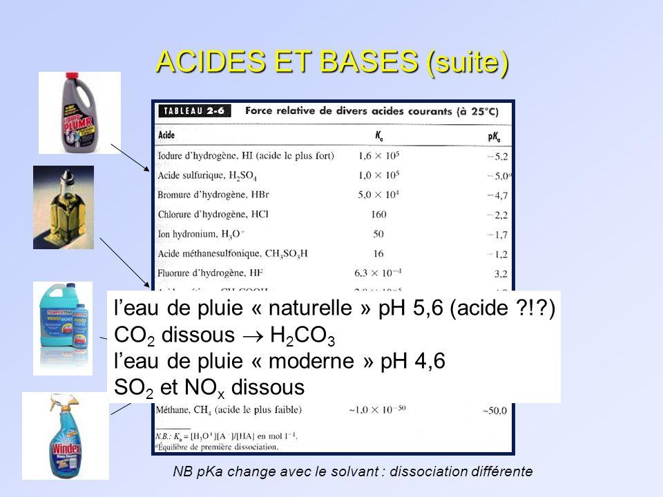 ACIDES ET BASES (suite) NB pKa change avec le solvant : dissociation différente leau de pluie « naturelle » pH 5,6 (acide ?!?) CO 2 dissous H 2 CO 3 l
