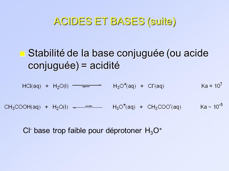 ACIDES ET BASES (suite) n Stabilité de la base conjuguée (ou acide conjuguée) = acidité Cl - base trop faible pour déprotoner H 3 O +
