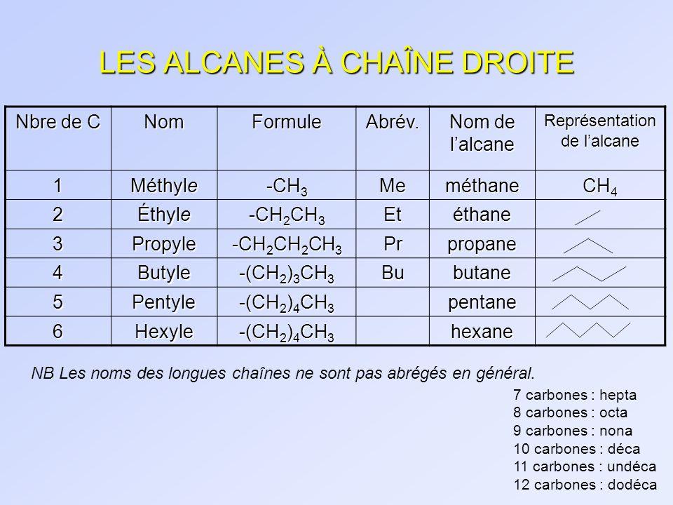 LES ALCANES À CHAÎNE DROITE Nbre de C NomFormuleAbrév. Nom de lalcane Représentation de lalcane 1 Méthyle -CH 3 Meméthane CH 4 2 Éthyle -CH 2 CH 3 Eté