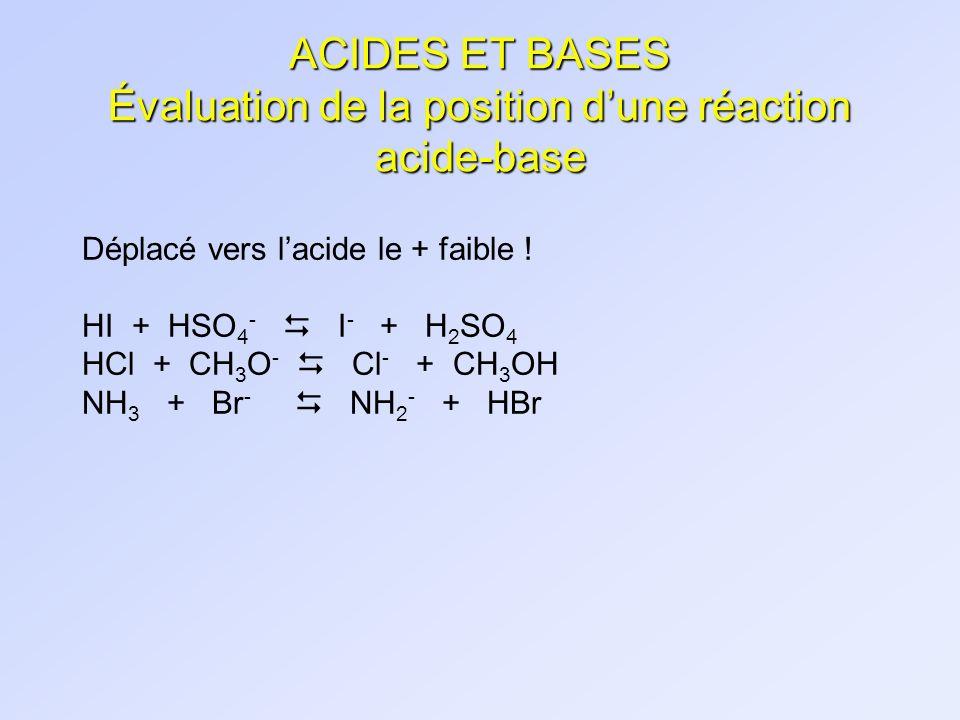 ACIDES ET BASES Évaluation de la position dune réaction acide-base Déplacé vers lacide le + faible ! HI + HSO 4 - I - + H 2 SO 4 HCl + CH 3 O - Cl - +
