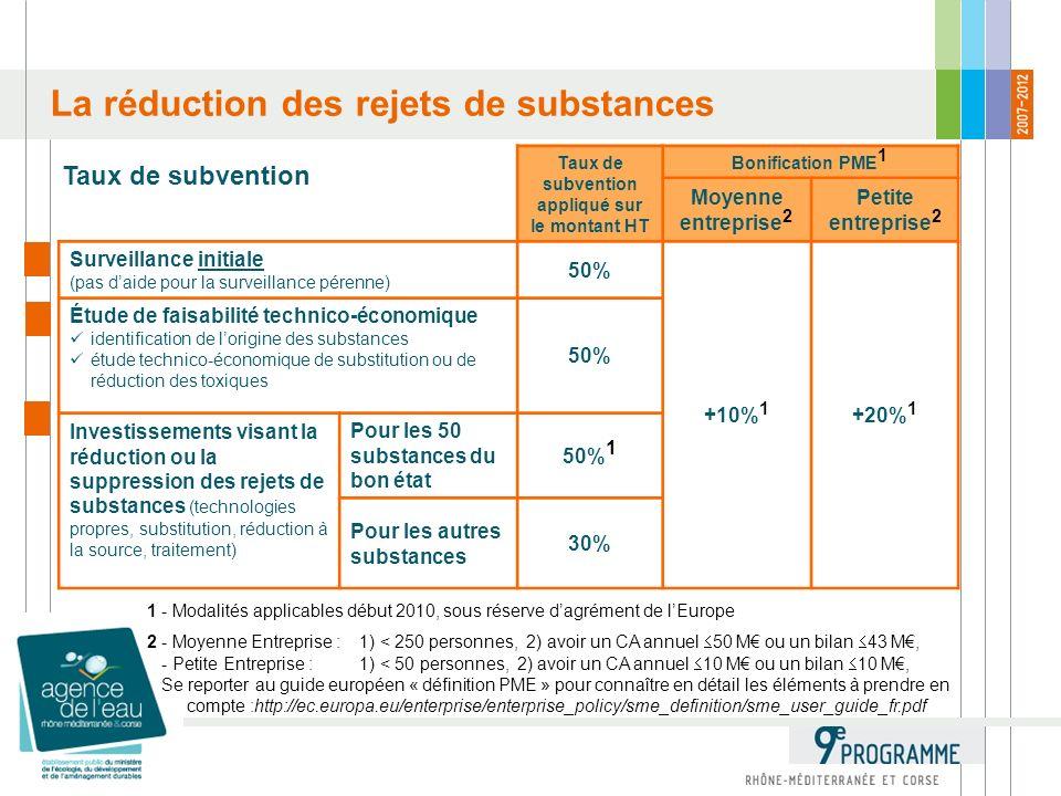 La réduction des rejets de substances 1 - Modalités applicables début 2010, sous réserve dagrément de lEurope 2 - Moyenne Entreprise : 1) < 250 personnes, 2) avoir un CA annuel 50 M ou un bilan 43 M, - Petite Entreprise : 1) < 50 personnes, 2) avoir un CA annuel 10 M ou un bilan 10 M, Se reporter au guide européen « définition PME » pour connaître en détail les éléments à prendre en compte :http://ec.europa.eu/enterprise/enterprise_policy/sme_definition/sme_user_guide_fr.pdf Taux de subvention appliqué sur le montant HT Bonification PME 1 Moyenne entreprise 2 Petite entreprise 2 Surveillance initiale (pas daide pour la surveillance pérenne) 50% +10% 1 +20% 1 Étude de faisabilité technico-économique identification de lorigine des substances étude technico-économique de substitution ou de réduction des toxiques 50% Investissements visant la réduction ou la suppression des rejets de substances (technologies propres, substitution, réduction à la source, traitement) Pour les 50 substances du bon état 50% 1 Pour les autres substances 30% Taux de subvention