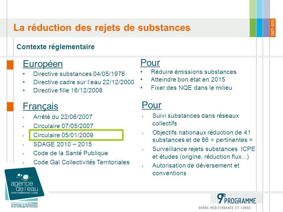 Contexte réglementaire La réduction des rejets de substances Européen Directive substances 04/05/1976 Directive cadre sur leau 22/12/2000 Directive fille 16/12/2008 Fran ç ais Arrêt é du 22/06/2007 Circulaire 07/05/2007 Circulaire 05/01/2009 SDAGE 2010 – 2015 Code de la Sant é Publique Code Gal Collectivit é s Territoriales Pour Suivi substances dans r é seaux collectifs Objectifs nationaux r é duction de 41 substances et de 86 « pertinentes » Surveillance rejets substances ICPE et é tudes (origine, r é duction flux … ) Autorisation de d é versement et conventions Pour Réduire émissions substances Atteindre bon état en 2015 Fixer des NQE dans le milieu