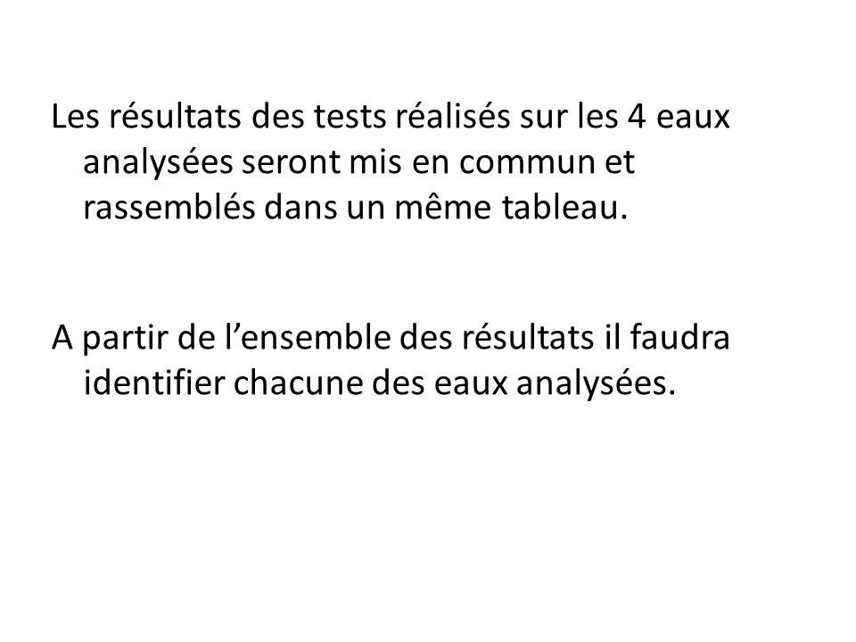Les résultats des tests réalisés sur les 4 eaux analysées seront mis en commun et rassemblés dans un même tableau. A partir de lensemble des résultats