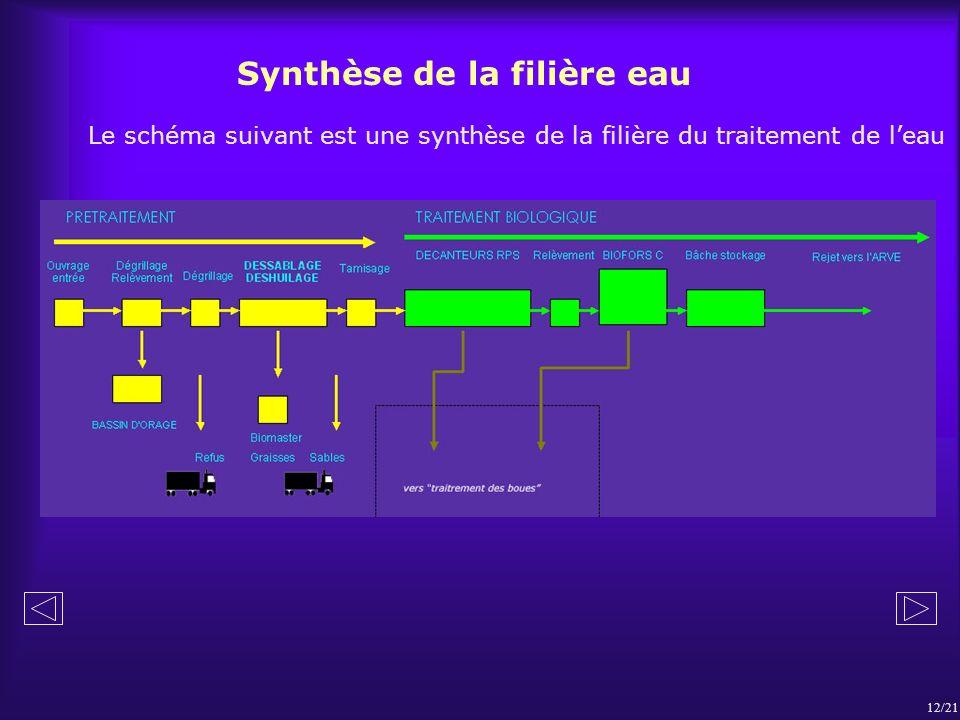 Synthèse de la filière eau Le schéma suivant est une synthèse de la filière du traitement de leau 12/21