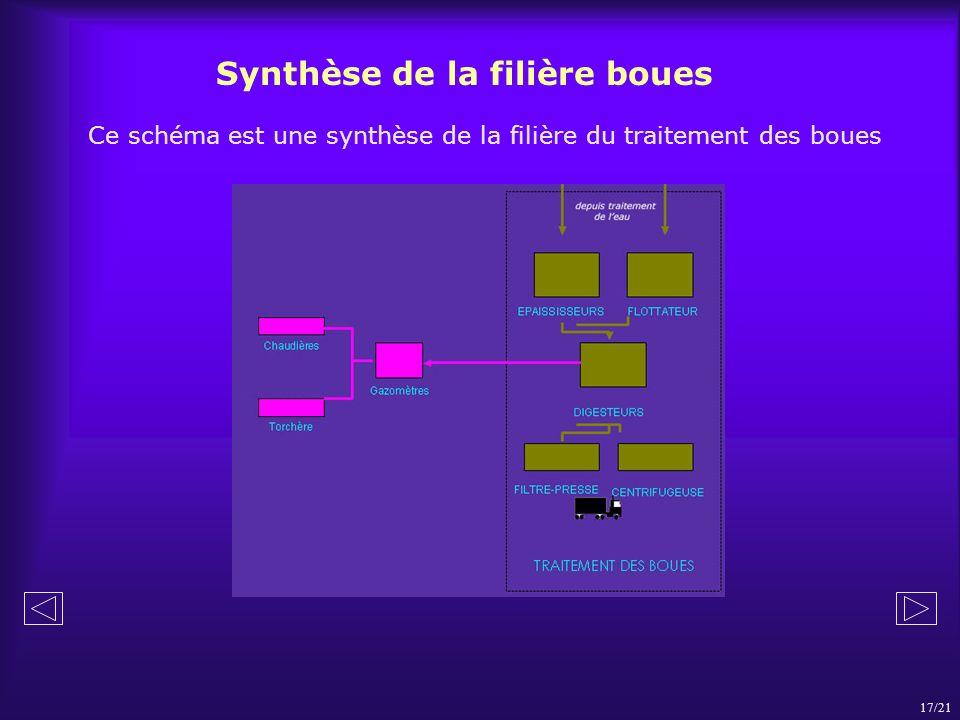 Synthèse de la filière boues Ce schéma est une synthèse de la filière du traitement des boues 17/21