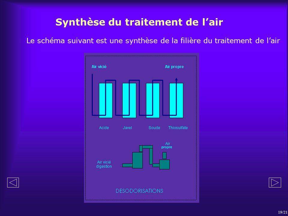 Synthèse du traitement de lair Le schéma suivant est une synthèse de la filière du traitement de lair 19/21
