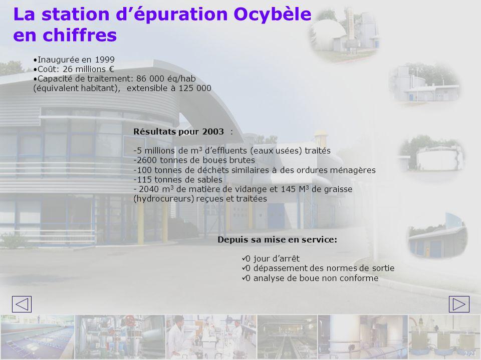 La station dépuration Ocybèle en chiffres Résultats pour 2003 : -5 millions de m 3 deffluents (eaux usées) traités -2600 tonnes de boues brutes -100 t