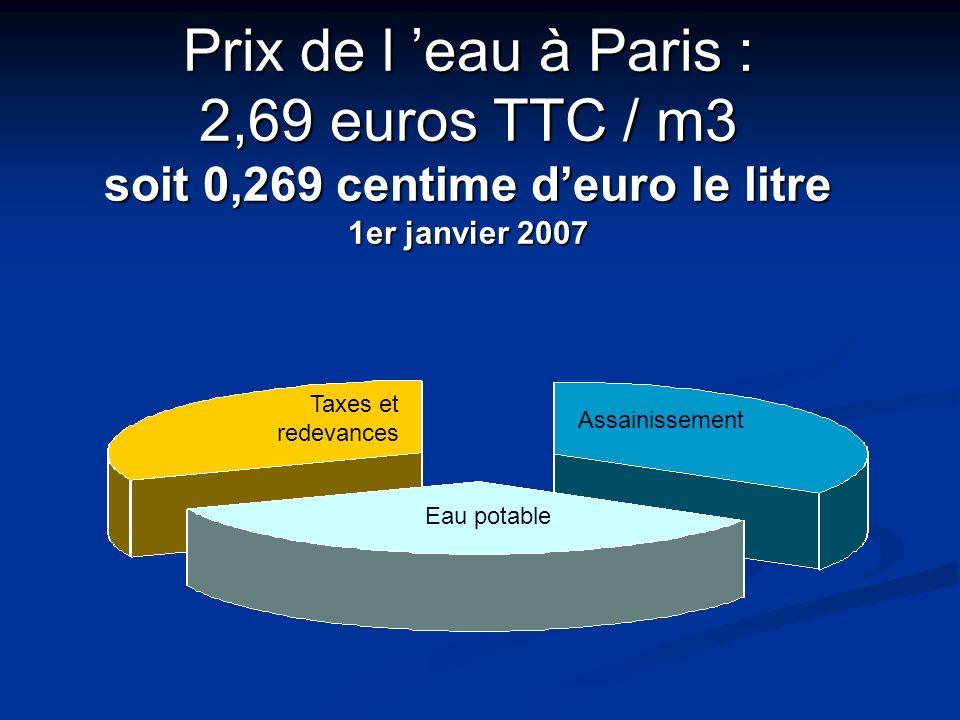 Prix de l eau à Paris : 2,69 euros TTC / m3 soit 0,269 centime deuro le litre 1er janvier 2007 Taxes et redevances Assainissement Eau potable