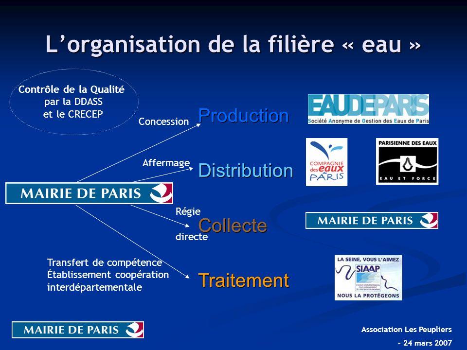 Traitement Collecte Distribution Production Traitement Collecte Distribution Production Lorganisation de la filière « eau » Contrôle de la Qualité par