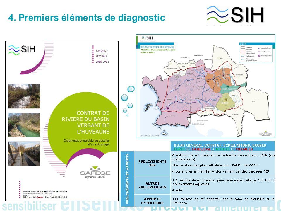 4. Premiers éléments de diagnostic