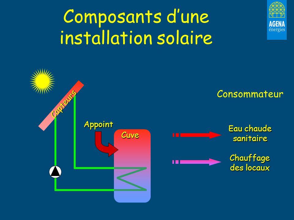 Cuve Composants dune installation solaire Eau chaude sanitaire Chauffage des locaux Capteurs Appoint Consommateur