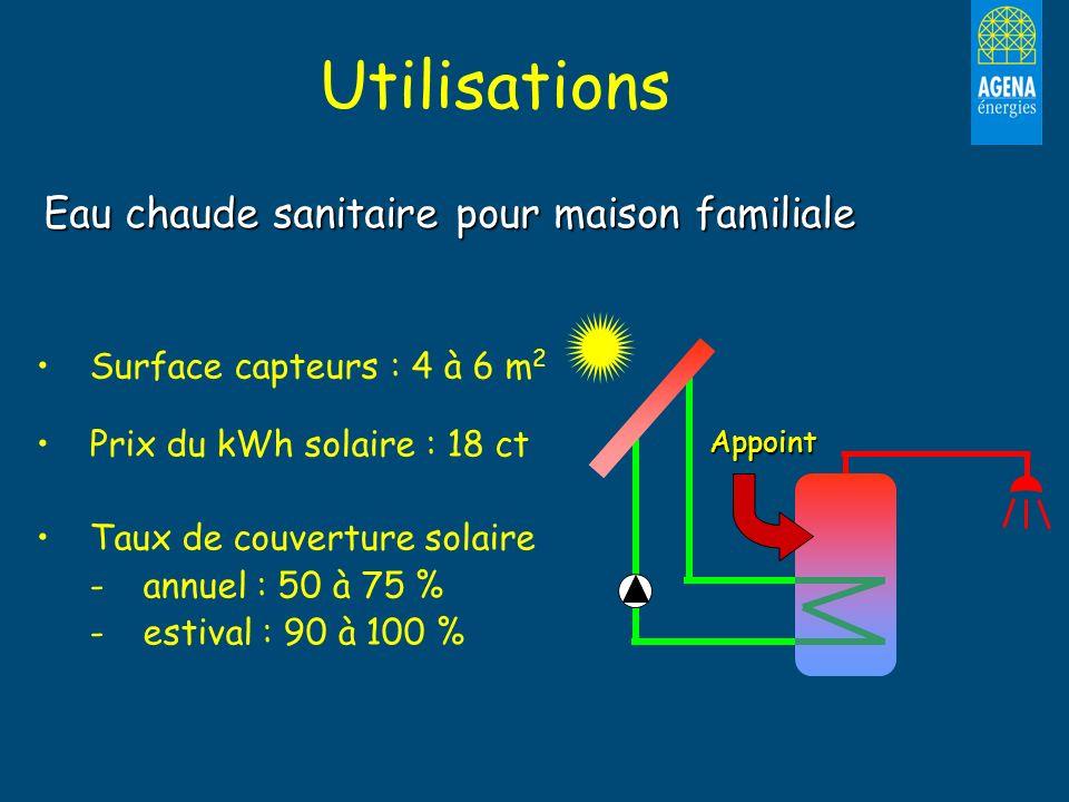 Utilisations Eau chaude sanitaire pour maison familiale Surface capteurs : 4 à 6 m 2 Prix du kWh solaire : 18 ct Taux de couverture solaire - -annuel