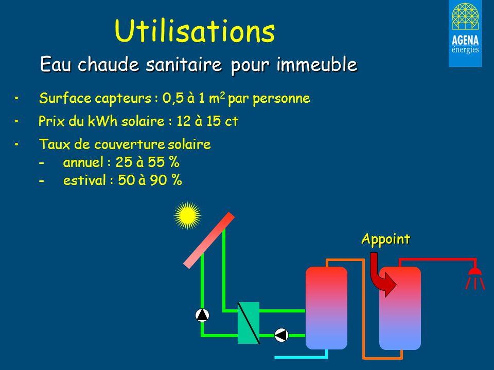 Eau chaude sanitaire pour immeuble Utilisations Eau chaude sanitaire pour immeuble Surface capteurs : 0,5 à 1 m 2 par personne Prix du kWh solaire : 1