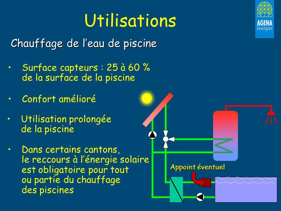 Utilisations Chauffage de leau de piscine Surface capteurs : 25 à 60 % de la surface de la piscine Confort amélioré Utilisation prolongée de la piscin