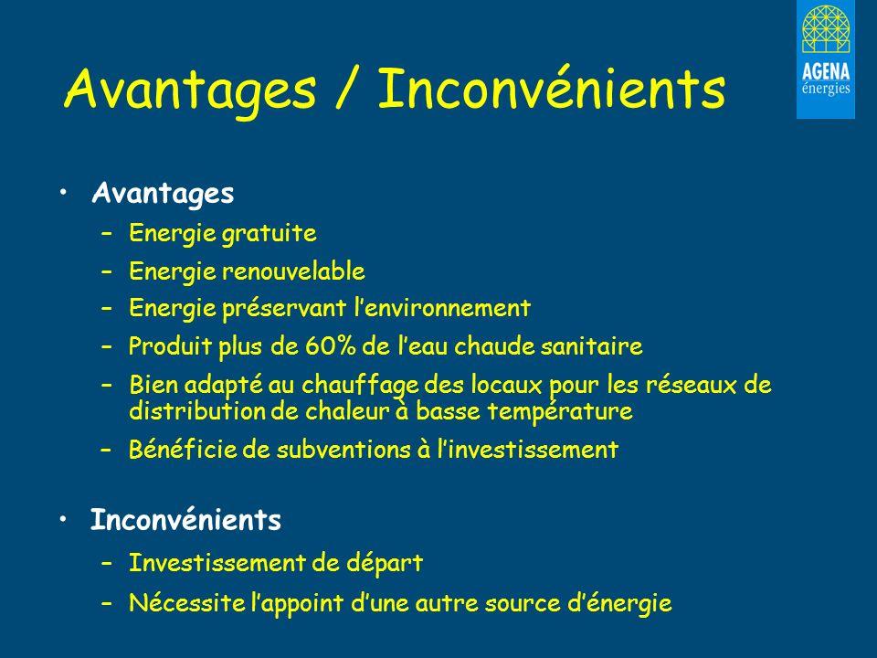 Avantages / Inconvénients Avantages – –Energie gratuite – –Energie renouvelable – –Energie préservant lenvironnement – –Produit plus de 60% de leau ch