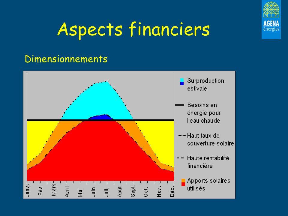 Aspects financiers Dimensionnements