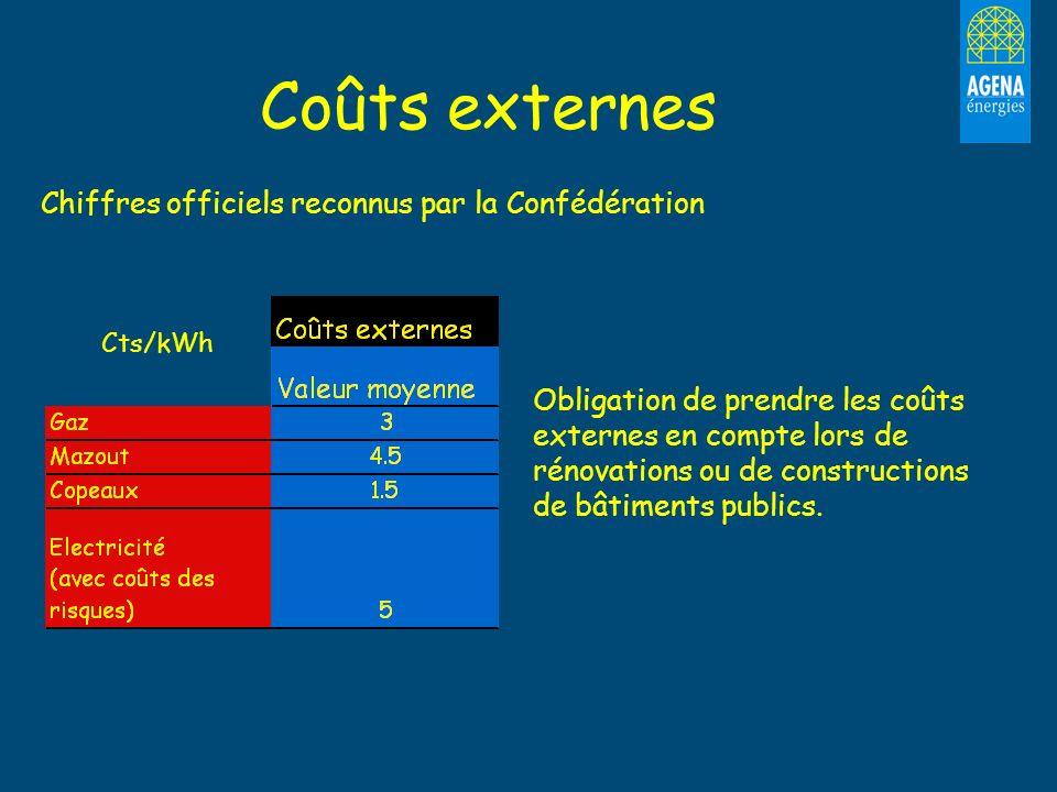 Coûts externes Chiffres officiels reconnus par la Confédération Cts/kWh Obligation de prendre les coûts externes en compte lors de rénovations ou de c