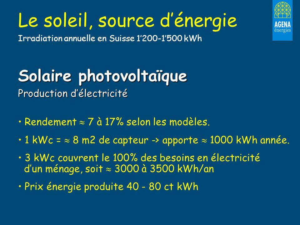 Solaire photovoltaïque Production délectricité Rendement 7 à 17% selon les modèles. 1 kWc = 8 m2 de capteur -> apporte 1000 kWh année. 3 kWc couvrent