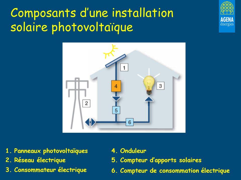 1. Panneaux photovoltaïques 2. Réseau électrique 3. Consommateur électrique 4. Onduleur 5. Compteur dapports solaires 6. Compteur de consommation élec