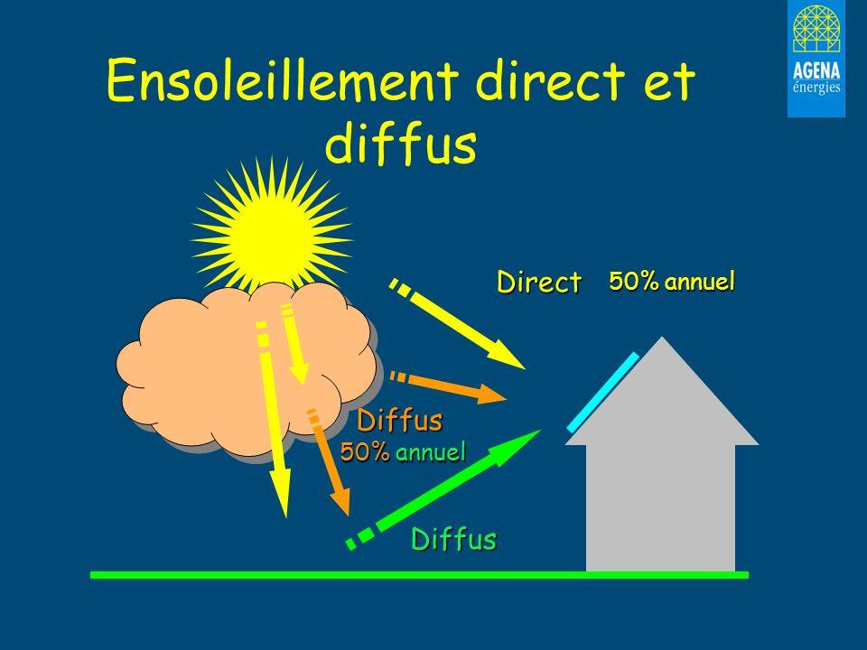 Diffus Ensoleillement direct et diffusDirect Diffus 50% annuel
