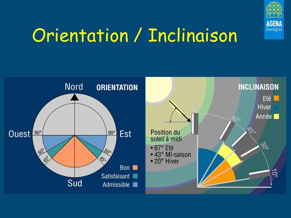 Orientation / Inclinaison