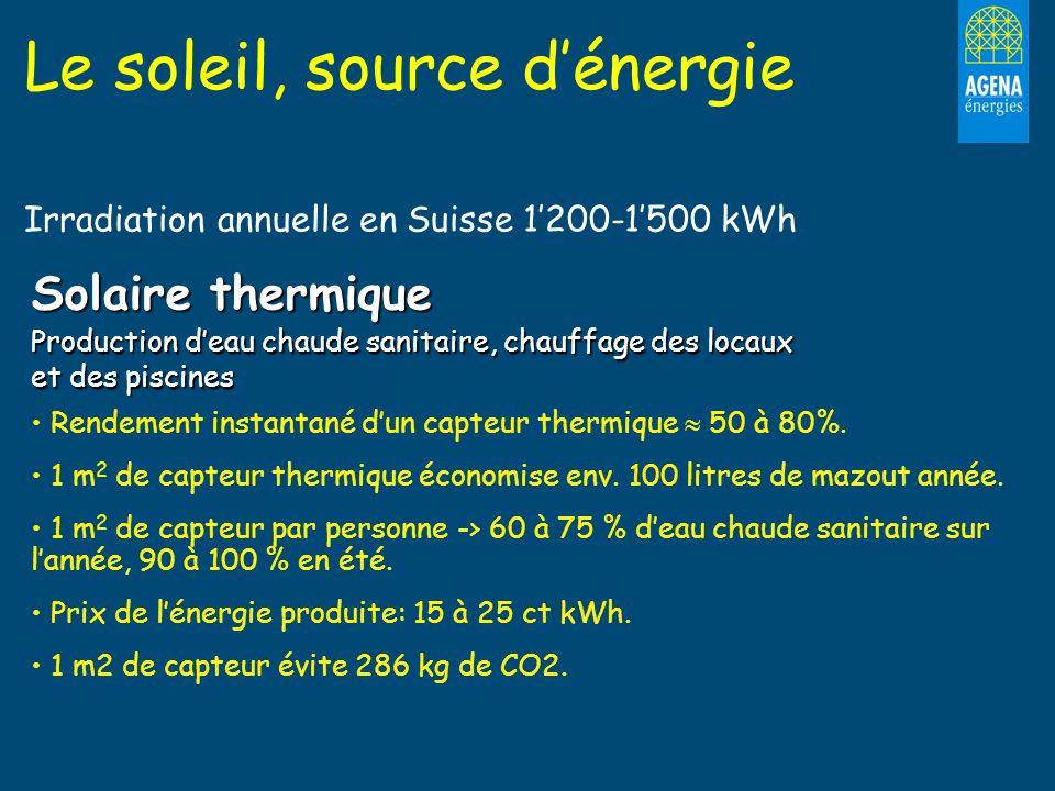 Le soleil, source dénergie Irradiation annuelle en Suisse 1200-1500 kWh Solaire thermique Production deau chaude sanitaire, chauffage des locaux et de