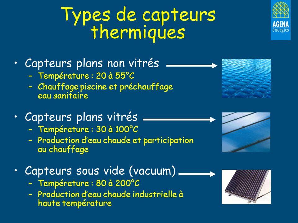 Types de capteurs thermiques Capteurs plans non vitrés –Température : 20 à 55°C –Chauffage piscine et préchauffage eau sanitaire Capteurs plans vitrés