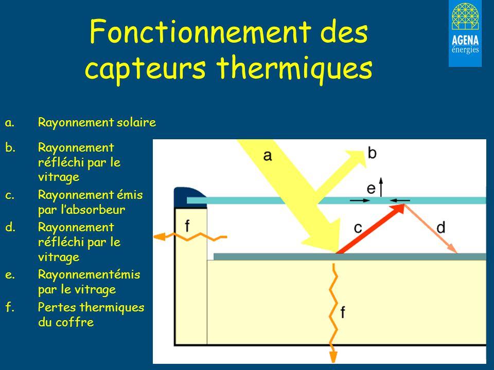 Fonctionnement des capteurs thermiques a. Rayonnement solaire b. b.Rayonnement réfléchi par le vitrage c. c.Rayonnement émis par labsorbeur d. d.Rayon