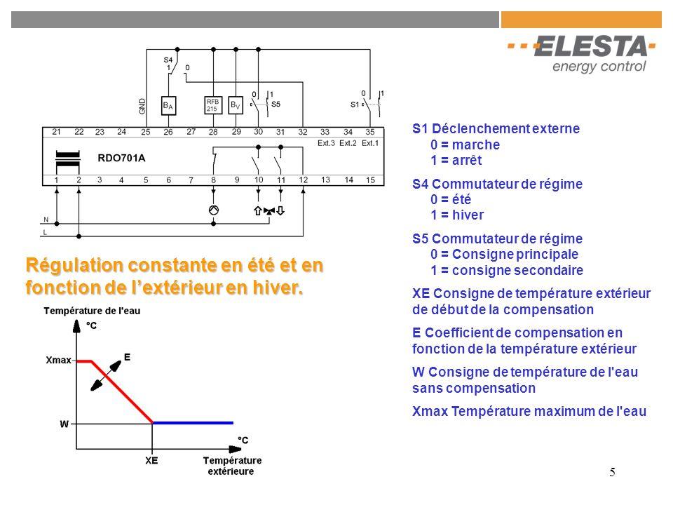 5 S1 Déclenchement externe 0 = marche 1 = arrêt S4 Commutateur de régime 0 = été 1 = hiver S5 Commutateur de régime 0 = Consigne principale 1 = consig