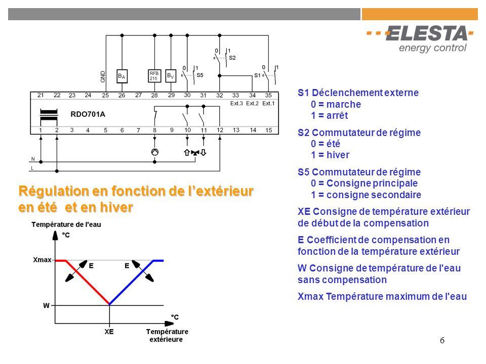 6 S1 Déclenchement externe 0 = marche 1 = arrêt S2 Commutateur de régime 0 = été 1 = hiver S5 Commutateur de régime 0 = Consigne principale 1 = consig