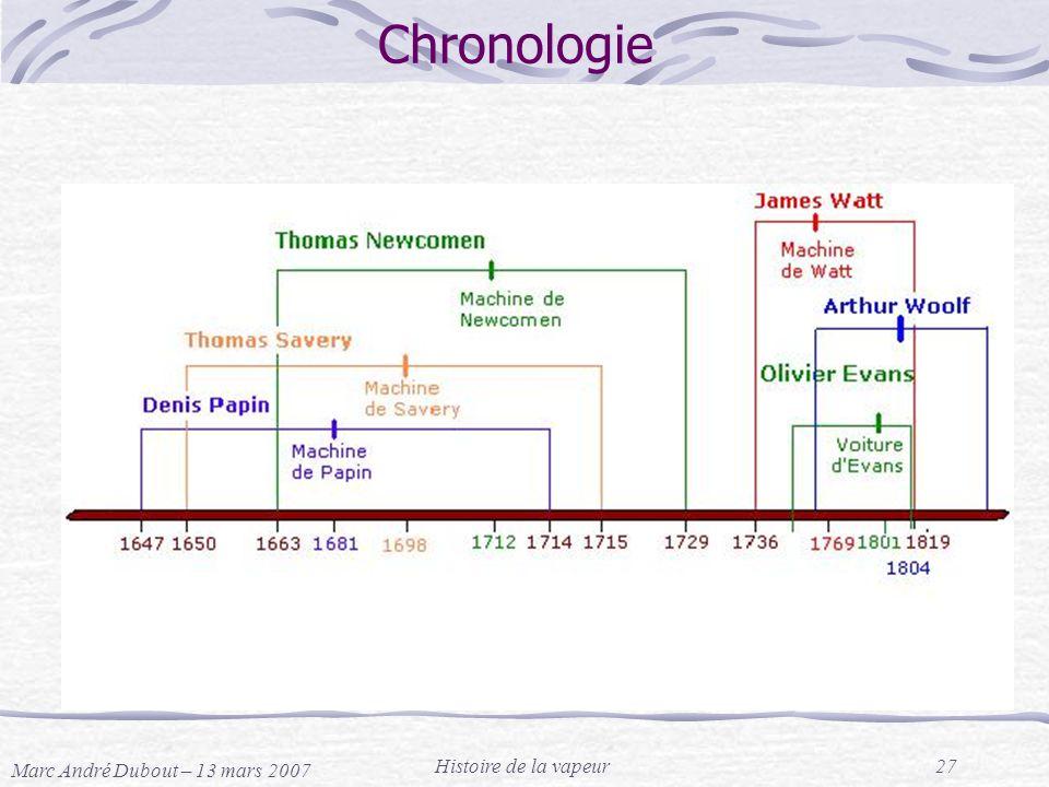 Marc André Dubout – 13 mars 2007 Histoire de la vapeur27 Chronologie