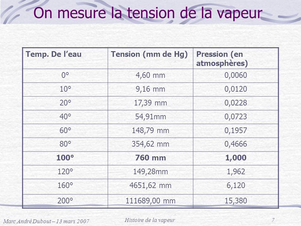 Marc André Dubout – 13 mars 2007 Histoire de la vapeur7 On mesure la tension de la vapeur Temp. De leauTension (mm de Hg)Pression (en atmosphères) 0°4