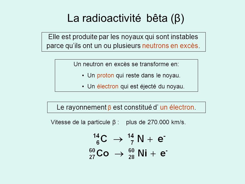 La radioactivité bêta (β) Elle est produite par les noyaux qui sont instables parce quils ont un ou plusieurs neutrons en excès. Un neutron en excès s