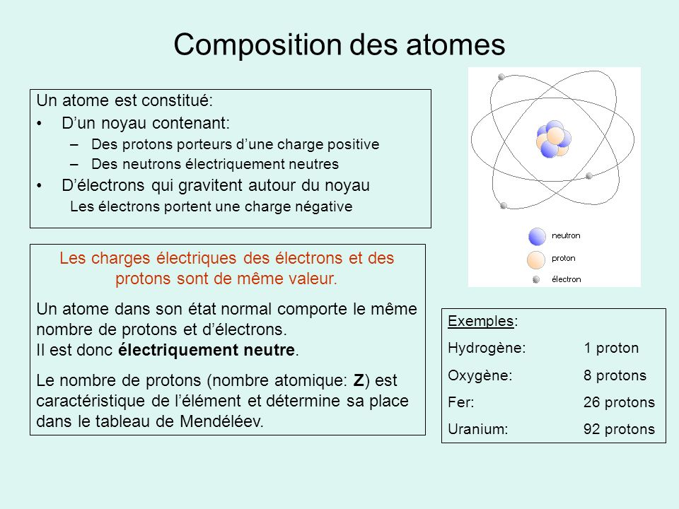 Composition des atomes Un atome est constitué: Dun noyau contenant: –Des protons porteurs dune charge positive –Des neutrons électriquement neutres Dé