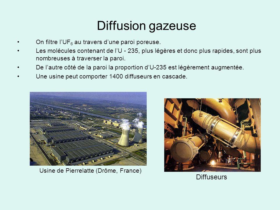 Diffusion gazeuse On filtre lUF 6 au travers dune paroi poreuse. Les molécules contenant de lU - 235, plus légères et donc plus rapides, sont plus nom