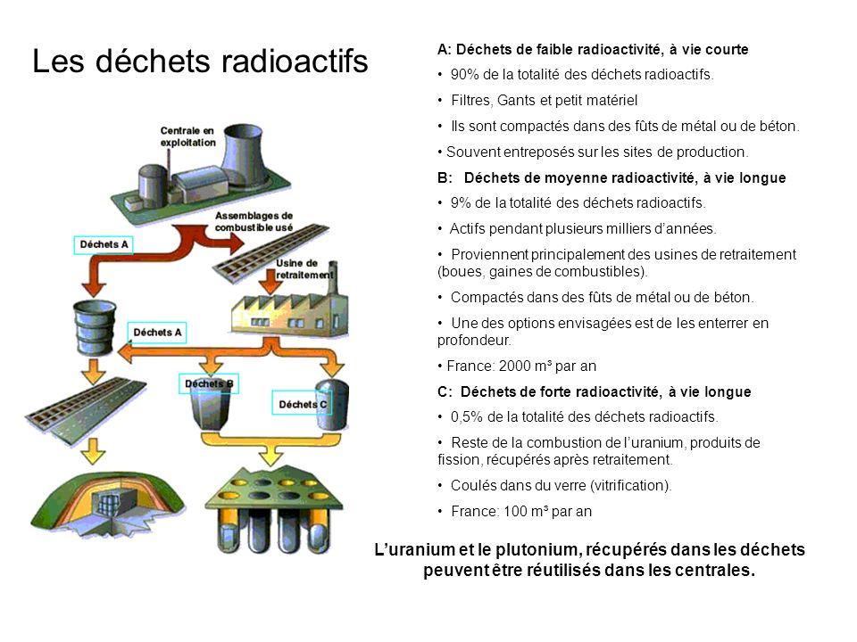 Les déchets radioactifs A: Déchets de faible radioactivité, à vie courte 90% de la totalité des déchets radioactifs. Filtres, Gants et petit matériel