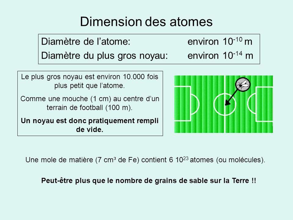 Dimension des atomes Diamètre de latome: environ 10 -10 m Diamètre du plus gros noyau: environ 10 -14 m Le plus gros noyau est environ 10.000 fois plu