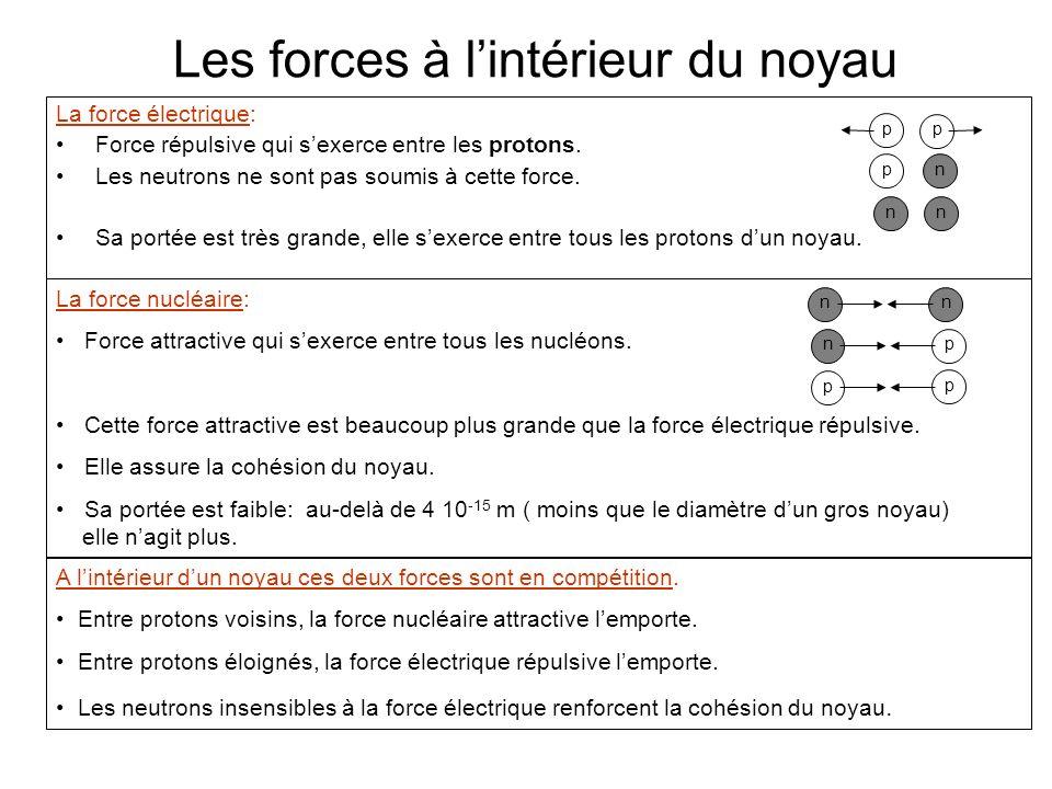 Les forces à lintérieur du noyau La force électrique: Force répulsive qui sexerce entre les protons. Les neutrons ne sont pas soumis à cette force. Sa