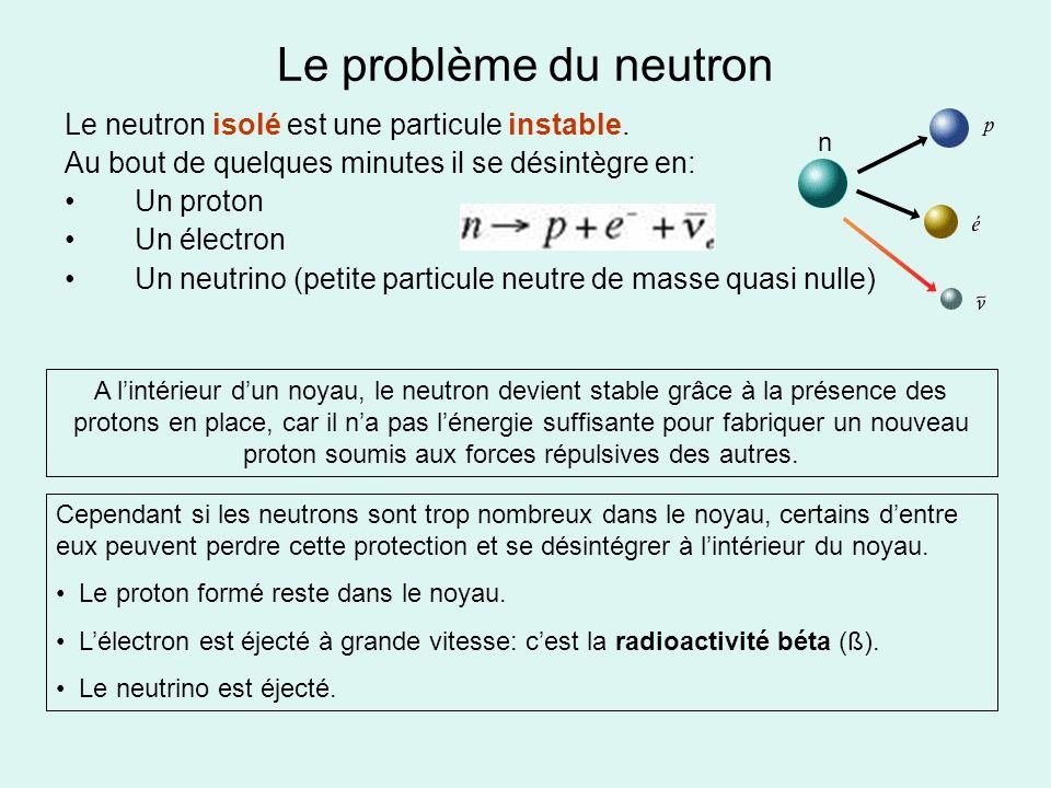 Le problème du neutron Le neutron isolé est une particule instable. Au bout de quelques minutes il se désintègre en: Un proton Un électron Un neutrino