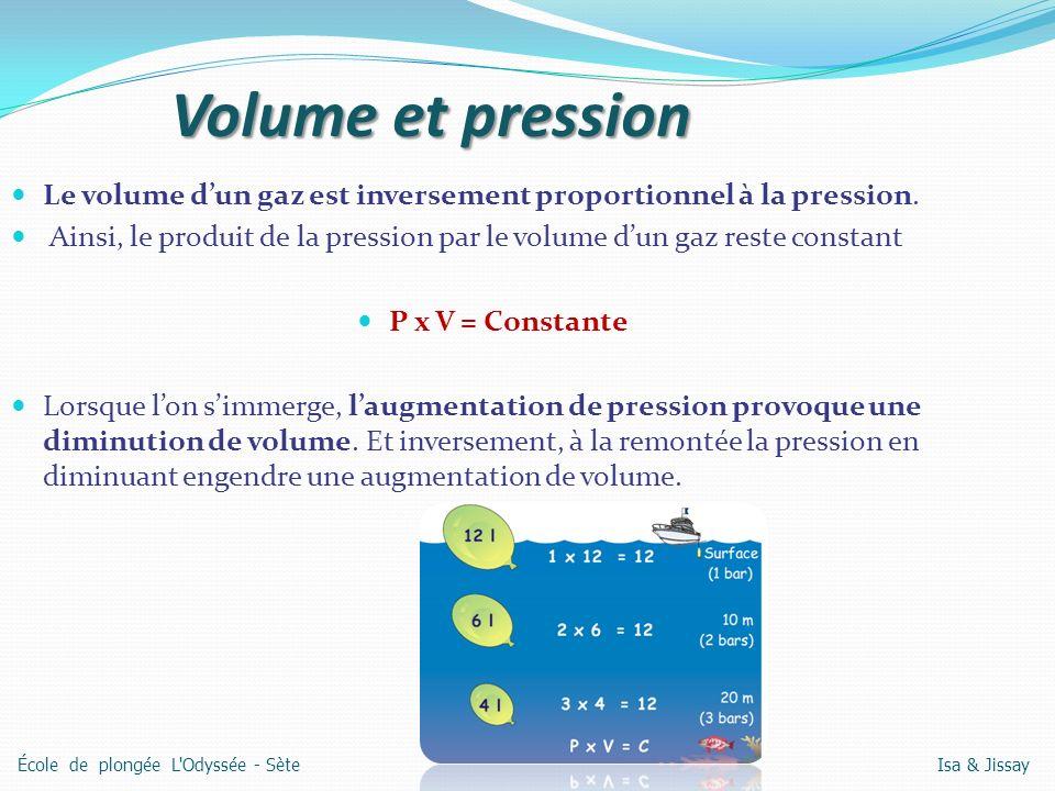 Volume et pression Le volume dun gaz est inversement proportionnel à la pression. Ainsi, le produit de la pression par le volume dun gaz reste constan