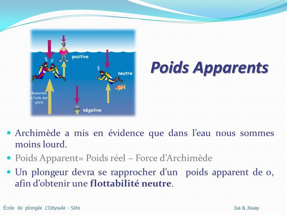 Poids Apparents Archimède a mis en évidence que dans leau nous sommes moins lourd. Poids Apparent= Poids réel – Force dArchimède Un plongeur devra se
