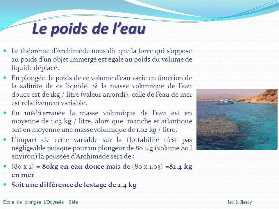 Le poids de leau Le théorème dArchimède nous dit que la force qui soppose au poids dun objet immergé est égale au poids du volume de liquide déplacé.