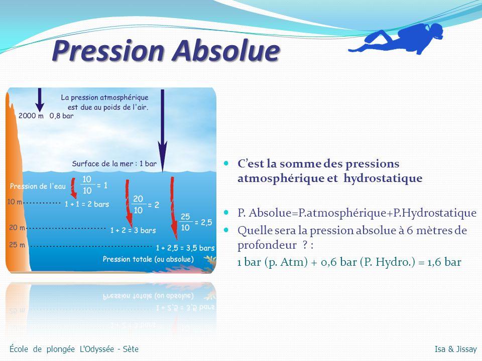 Pression Absolue Cest la somme des pressions atmosphérique et hydrostatique P. Absolue=P.atmosphérique+P.Hydrostatique Quelle sera la pression absolue