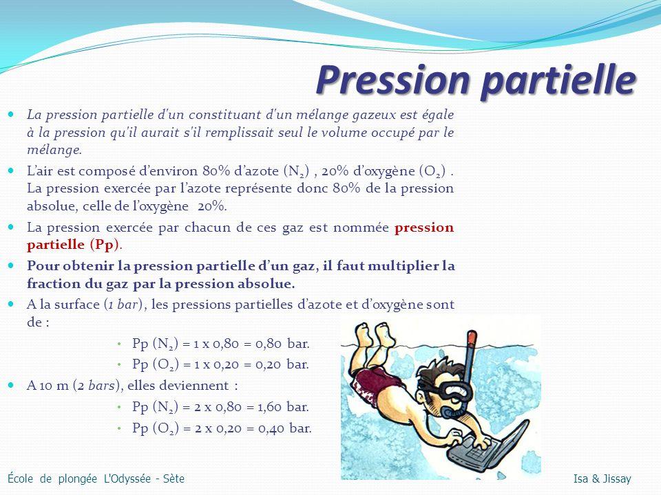Pression partielle La pression partielle d'un constituant d'un mélange gazeux est égale à la pression qu'il aurait s'il remplissait seul le volume occ